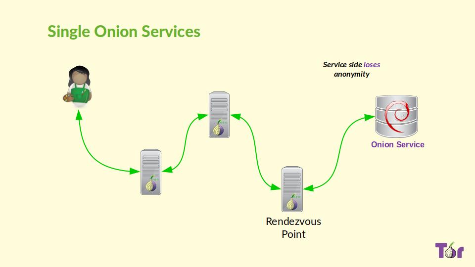 single-onion-service