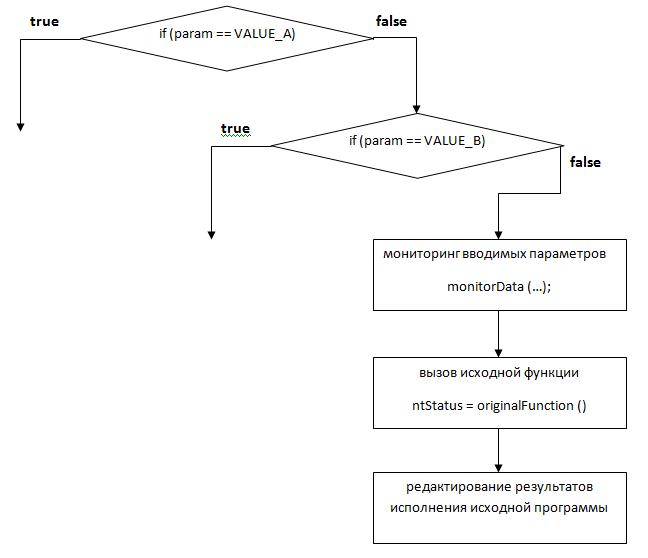 Rootkit Изнутри