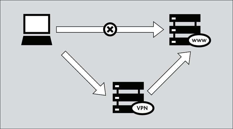 Связка VPN