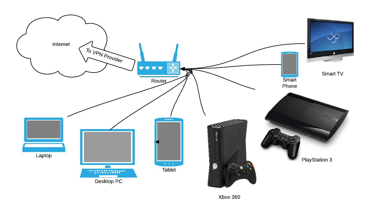 Как установить VPN на маршрутизатор