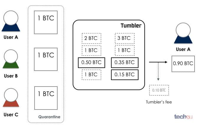 Что представляют собой биткоин-миксеры