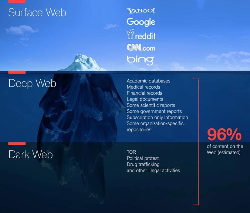 что такое darknet и deep web hyrda