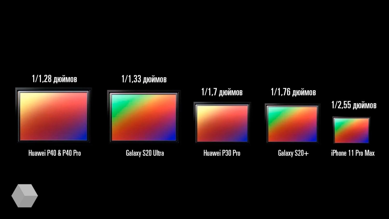 Почему размер сенсора камеры важнее числа мегапикселей